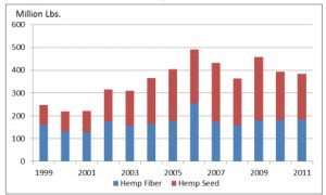 Hemp Production Graph